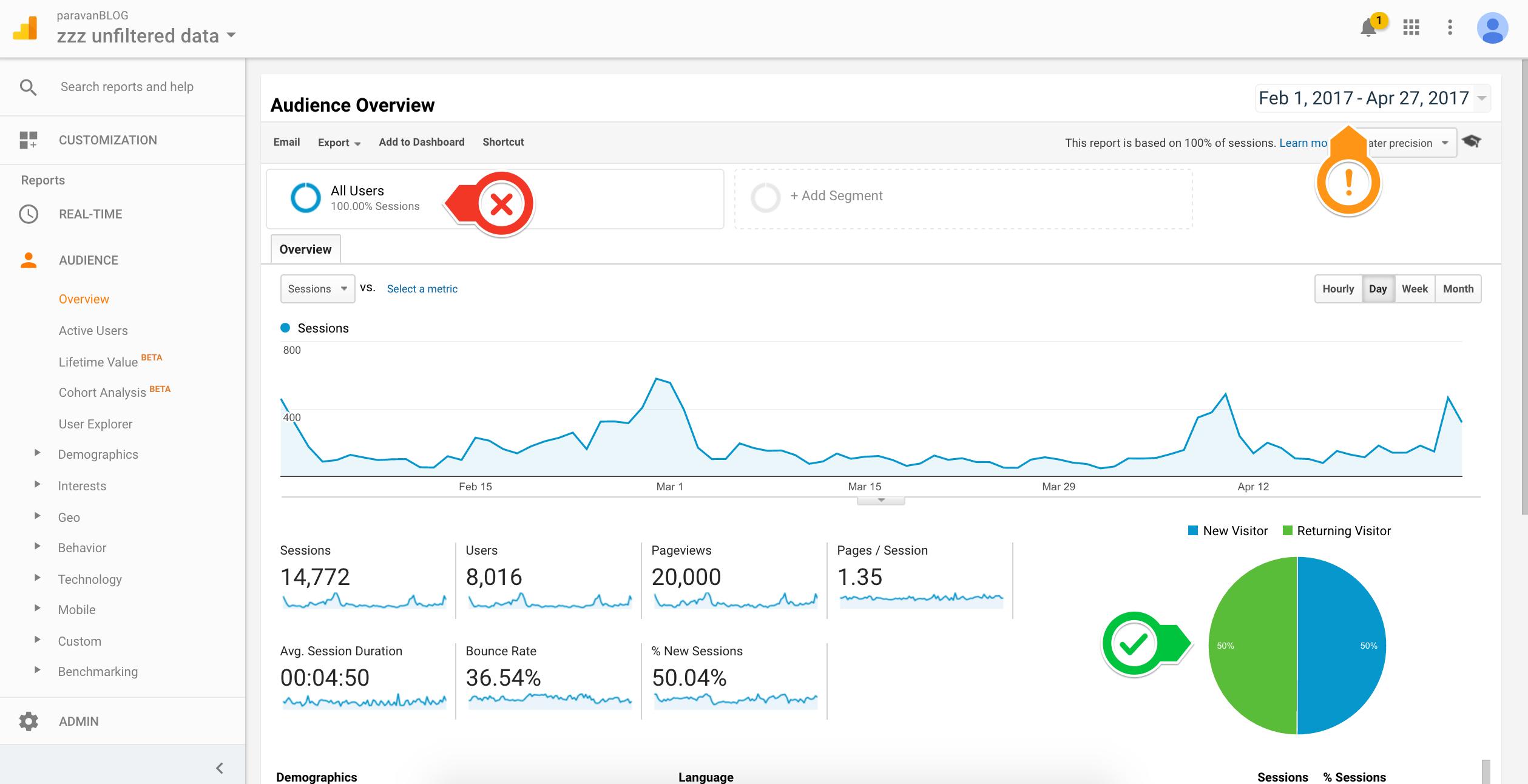 Rozhranie Google Analytics